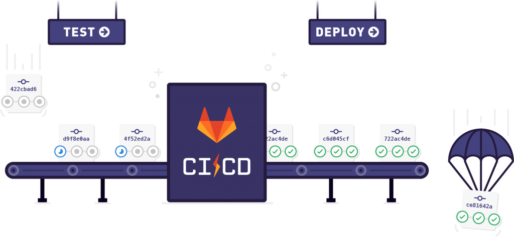 GitLab CI for PHP developer