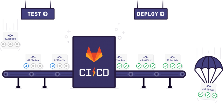 GitLab CI for PHP developer