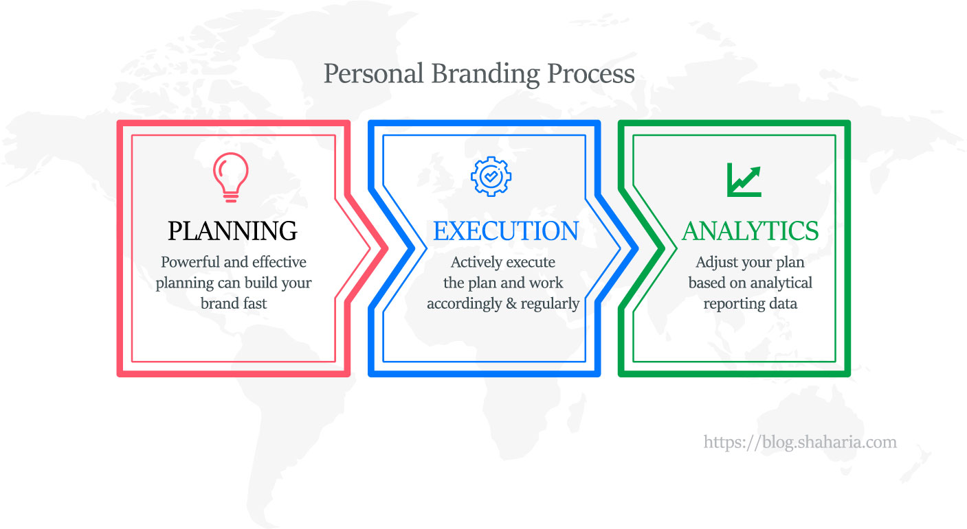 Personal branding process