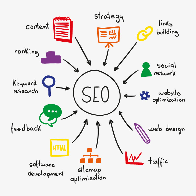 What is an SEO